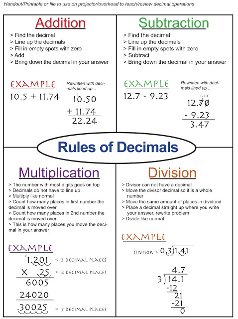 Decimal Operations Free Poster brought to you by www.feedourlife.blog